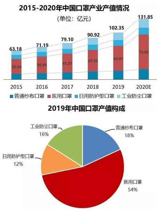 中国口罩产业产值情况
